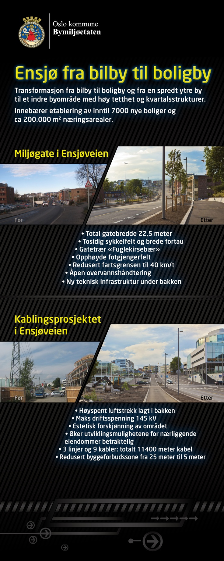 "Transformation from an area with business for cars to a residential area, where the public sphere in Ensjø will be represented as attractive and accessible to everyone with an ""urban nature"" feeling. Oslo, Norway. Picture before and after  (1 of 2 rollups)."