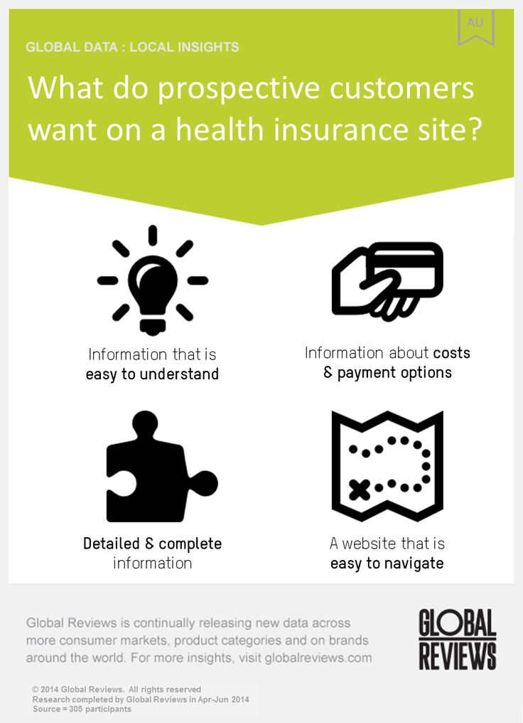 Website requirements when researching health insurance online
