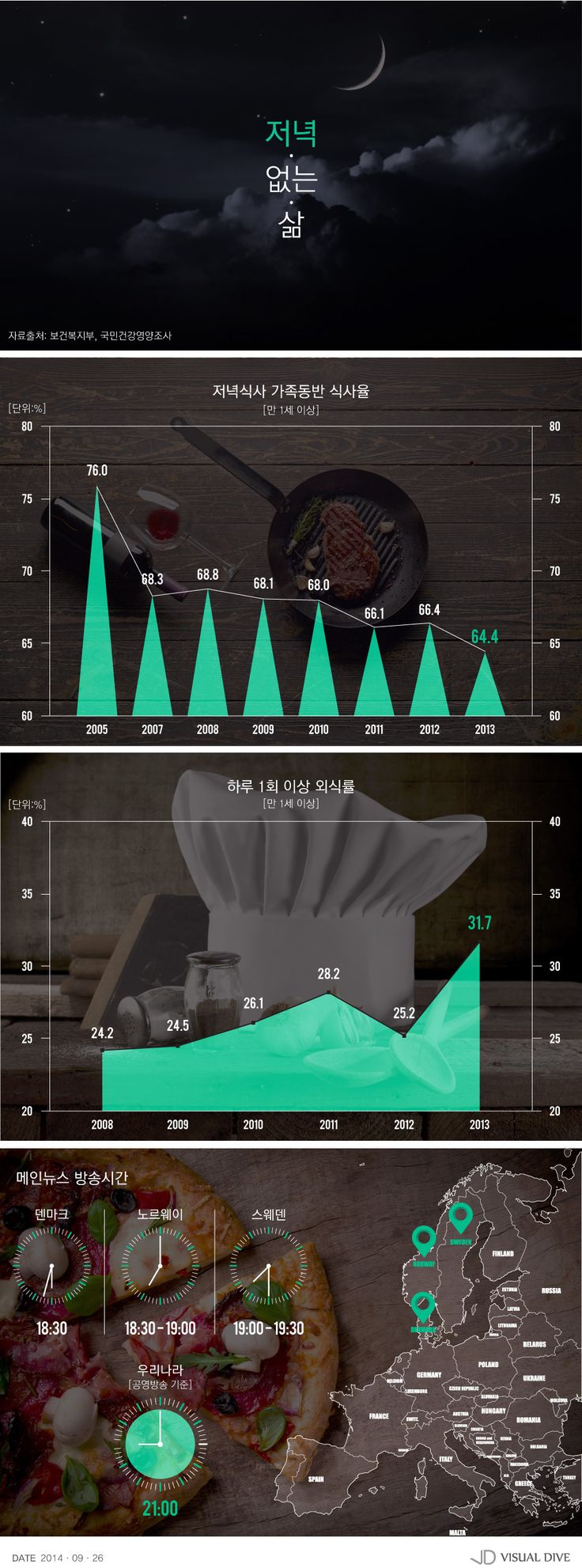 가족과의 저녁식사, 언제하셨어요? [인포그래픽] #Dinner / #Infographic ⓒ 비주얼다이브 무단 복사·전재·재배포 금지