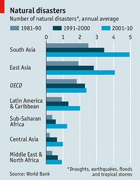 via @ECONdailycharts: Natural disasters have increased over t... on Twitpic