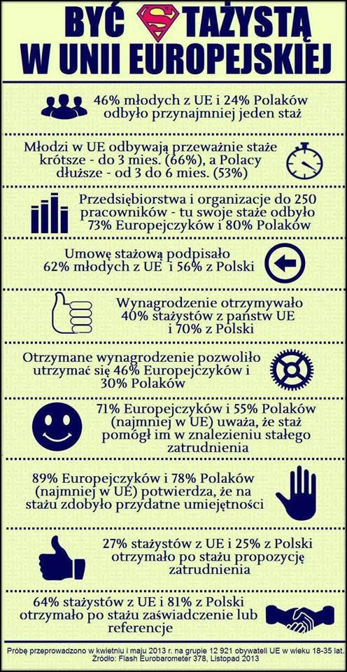 Prawie połowa młodych ludzi z UE (dla porównania - 24 proc. z Polski) miała w życiu choć jeden staż. Co ważne, stażysci z Polski w większości otrzymywali podczas stażu wynagrodzenie.   A tak przy okazji, Komisja Europejska jest jednym z największych w Europie stażodawców. Kolejny nabór już w styczniu 2014 roku.