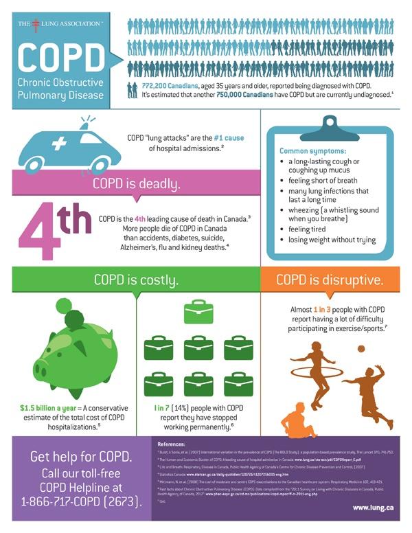 COPD Canada