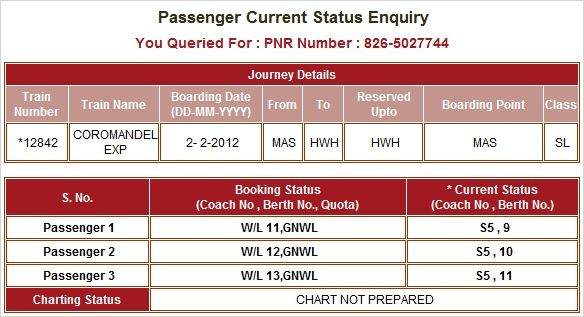 Gone are the days when one had to rush to the railway station ticket booking counter or stay on hold for long to check the seat availability for Indian railways