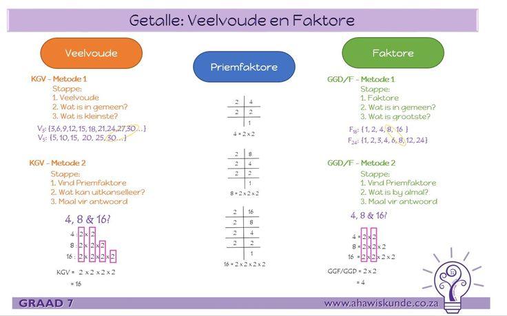 Wiskunde Graad 7.  Veelvoude, Faktore en priemfaktore breinkaart