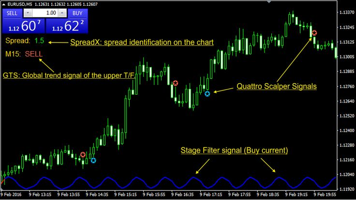 Forex Quattro Scalper is a new product from Rita Lasker and she says that it is a 4 in 1 forex scalping system based on modern forex trading technologies. Forex Quattro Scalper will work on M1 and M5 timeframe on the MT4 platforms! #forex #trading #indicator