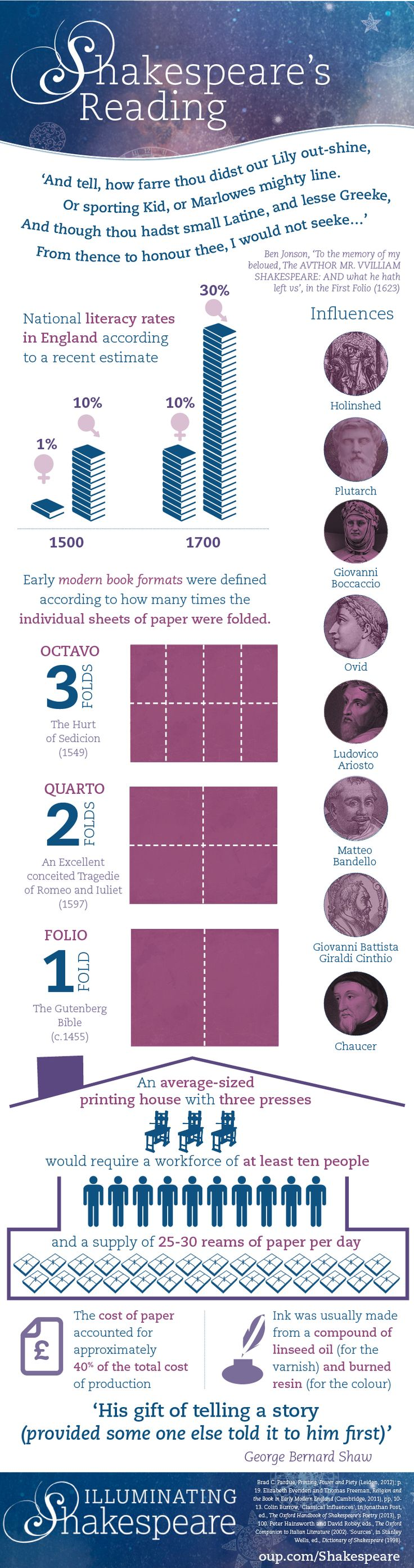 Who was on Shakespeare's bookshelf? [infographic] | OUPblog  || Ideas and inspiration for teaching GCSE English || www.gcse-english.com ||