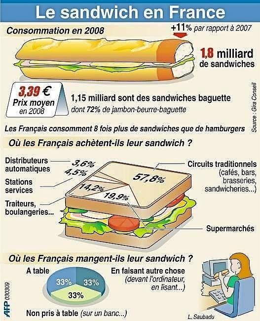 Le sandwich en France