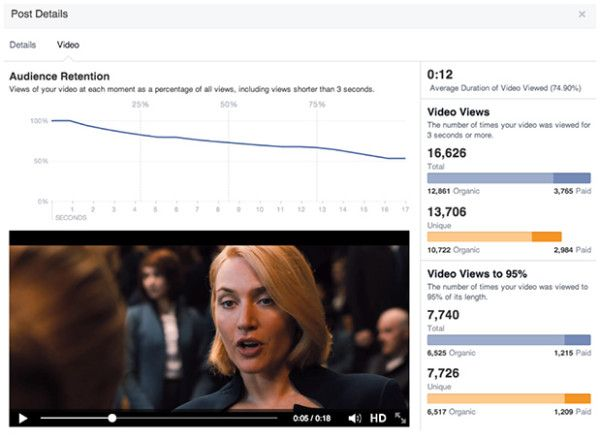 Facebook Upgrades Video Metrics, Tracking View Duration & Audience Retention via @Marketing Land #SocialMedia #Marketing