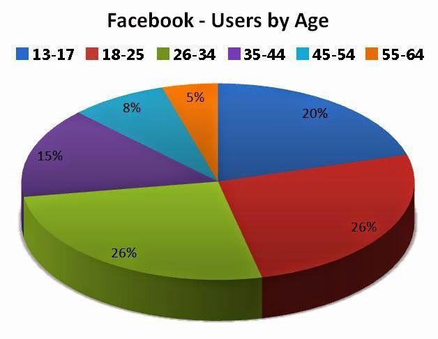 FB Login page - Age