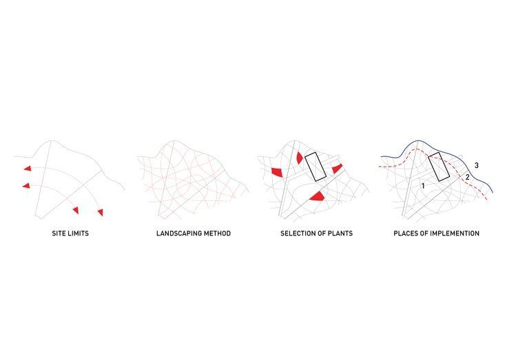 45 best diagram images on pinterest architecture concept for Cba landscape architects