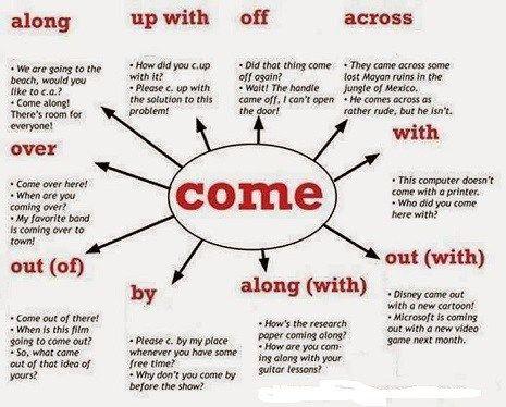 Chi vuole imparare l'inglese sa quanto i phrasal verbs siano un ostacolo, oggi voglio venirvi in aiuto spiegandovi come memorizzarli.