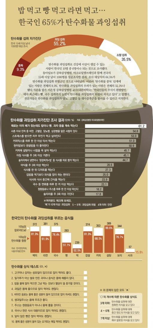 탄수화물 과잉섭취로 건강에 이상이 생길 수 있는 사람이 한국인 10명 중 6명이나 되는 것으로 조사되었습니다.