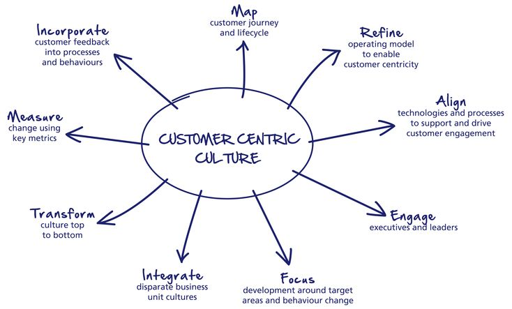 How to Lead a Customer Centric Culture within Network Marketing