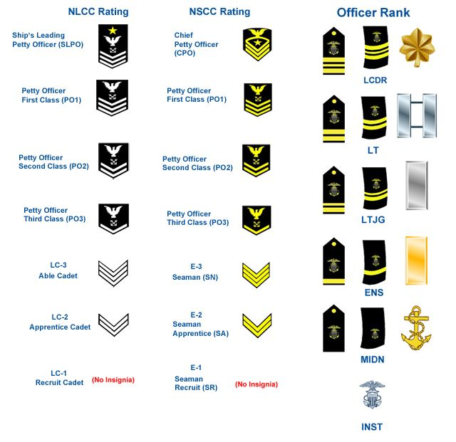 us navy rank insignia DCU - Google Search