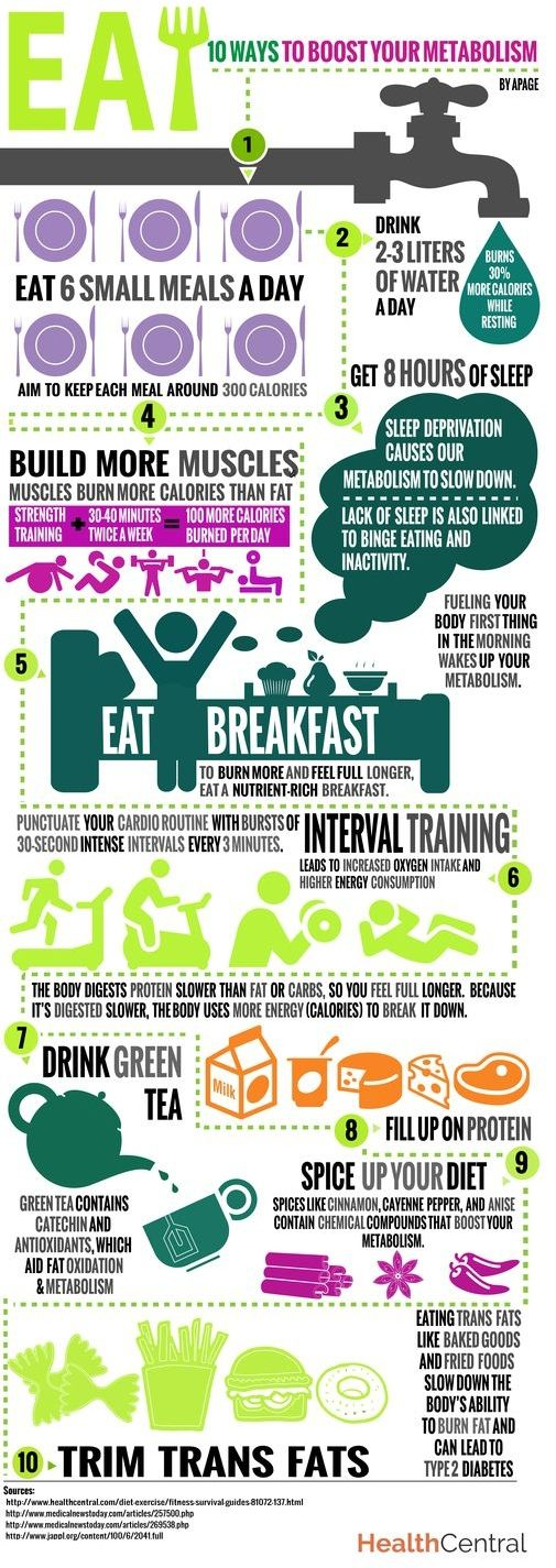 Want to Lose 10 Pounds Fast? These 35 Infographics Will Help!