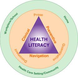 Health Literacy and social marketing blog post