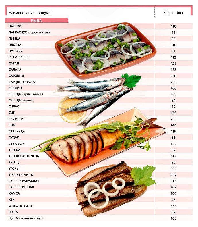 рыба калорийность 100 грамм