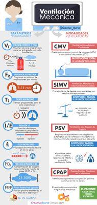 Ventilación Mecánica para enfermería