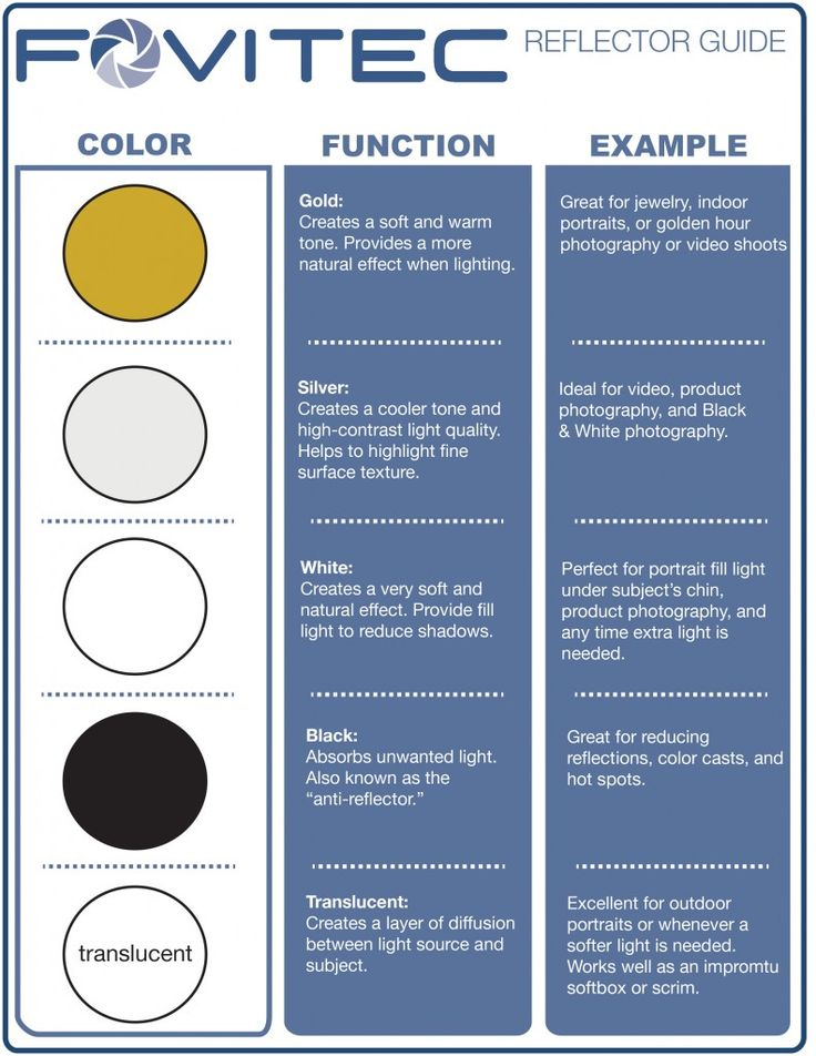 A chart on how a reflector can be used and the results of the color you choose  For more information head to our blog  http   blog fovitec com  Love how you can use color to create a tan without having to spending hours in the sun or spending money for a fake tan