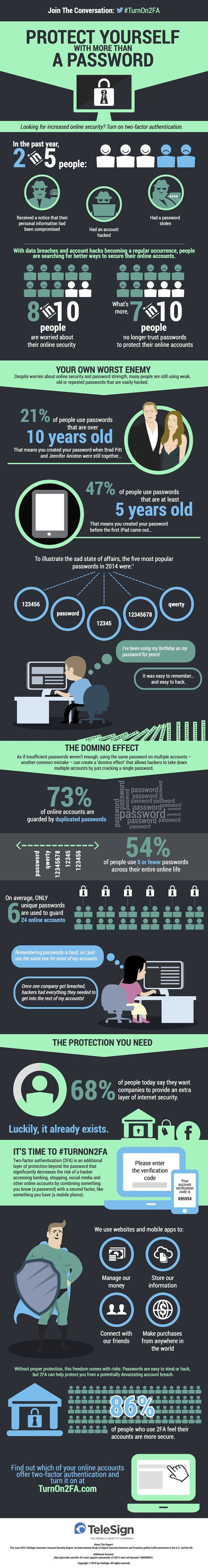 People Are Still the Weak Link in the Password System [Infographic] http://snip.ly/oyrE?utm_content=buffer552aa&utm_medium=social&utm_source=pinterest.com&utm_campaign=buffer