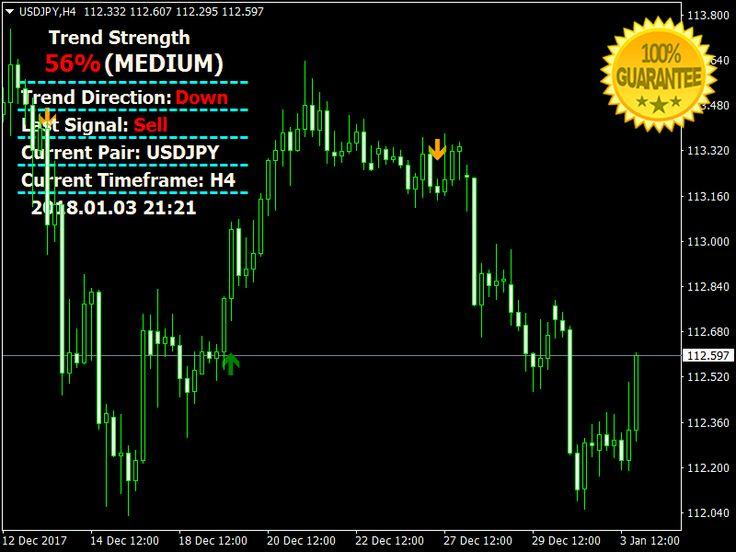 Download Beast Profit Signals Forex No Repaint Indicator ...