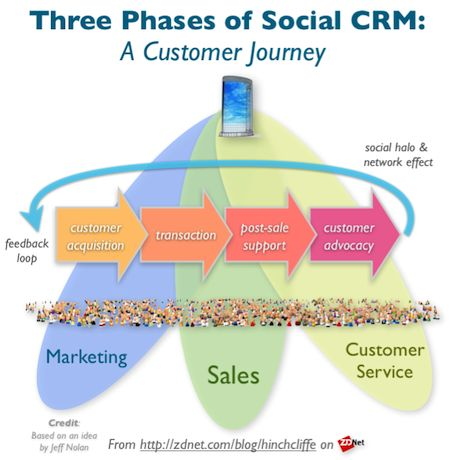 social crm and digital marketing communication Tools make reaching social media marketing goals possible  for facebook,  twitter and instagram, supporting contest applications, monitoring, crm and one -click,  customer communication, multiple profiles, tweet scheduling, and more.