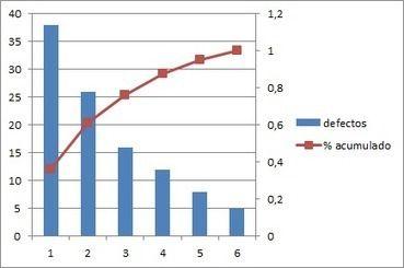 Herramientas básicas de calidad: el diagrama de Pareto