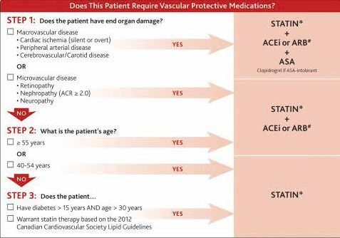 CM Tools and Pearls: The Canadian Diabetes Association 2013 Clinical Practice Guidelines | Gilmour MBChB FRCPC | Canadian Journal of General Internal Medicine