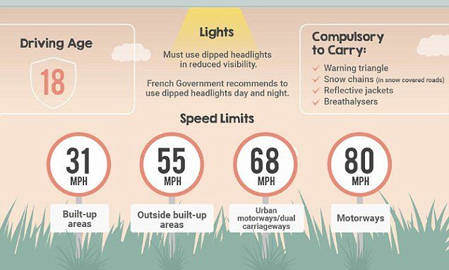 As presented in this new infographic, in Italy the speed limit on motorways in 80mph on a dry day, but it's 68mph in wet weather; while in France, carrying a breathalyser in your car is a legal requirement.