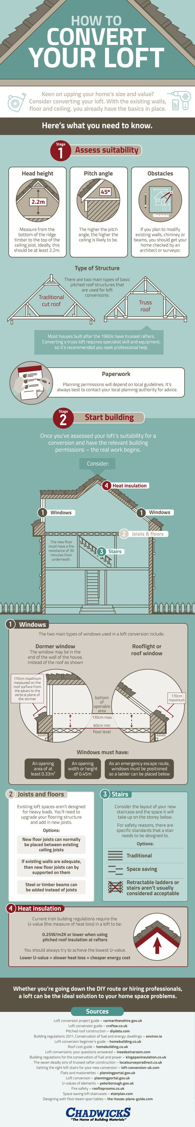 A visual guide to converting your loft [Infographic]