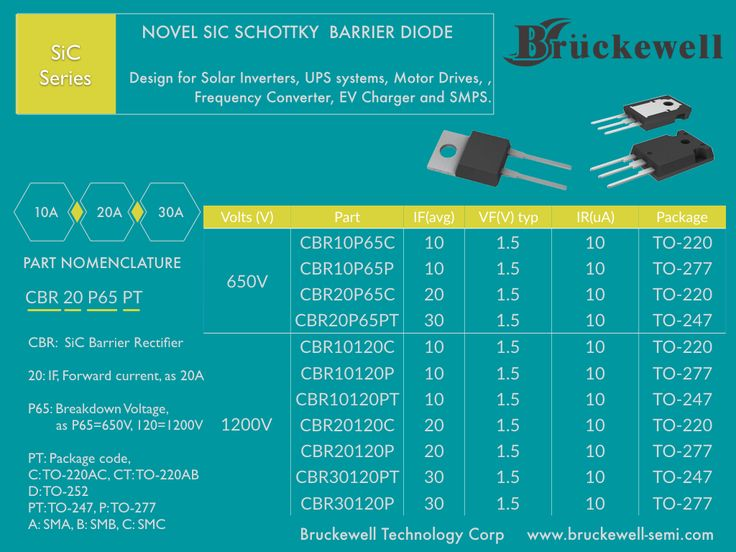 Bruckewell Technology Corp a pioneer and global supplier of a broad range of discrete power semiconductors today announces the immediate availability of a family of SiC Rectifiers in the 650–1200v
