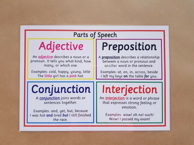 Parts of Speech 2 A4 Poster KS2/KS3 Literacy/Reading