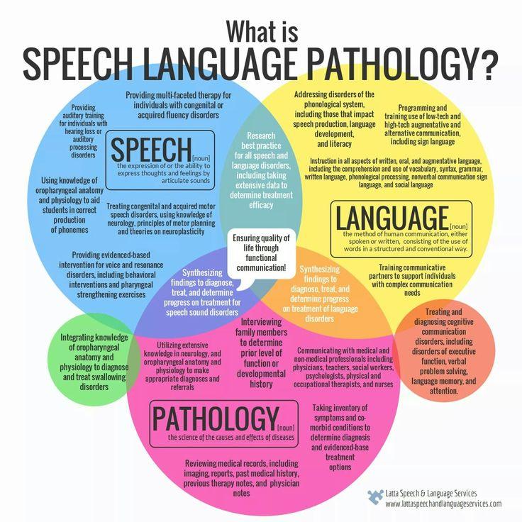 What is speech language pathology?