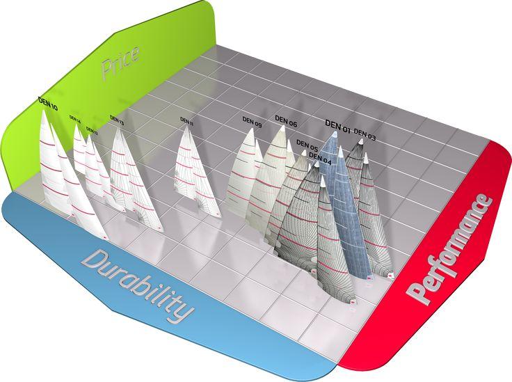 Elvstrøm Sails - Vorsegel