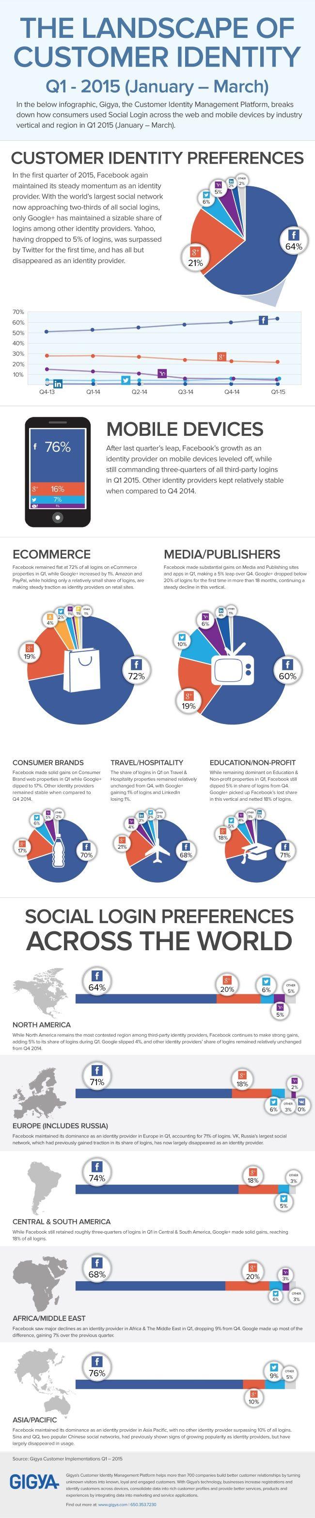Facebook Near 2/3 of Social Logins; Twitter Tops Yahoo