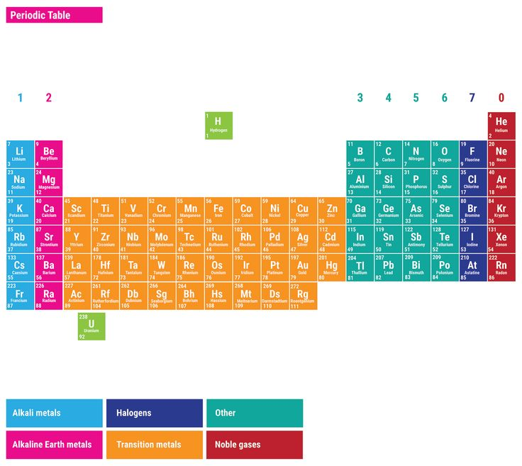 Periodic Table which letter represents the noble gases on the periodic table : 18 best mendeleev images on Pinterest | Chemistry, Physical ...