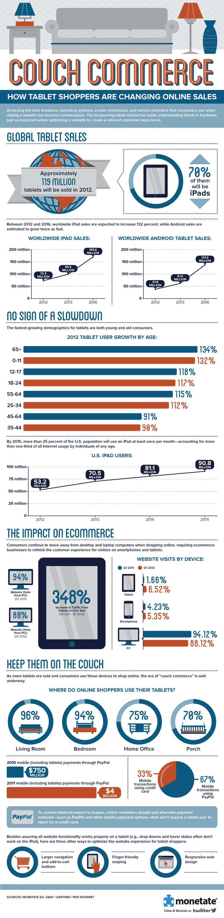 How Tablet Shoppers Are Changing eCommerce Website, Online Sales, Tablet Shopper, Social Media, E-Commerce, Change Online, Android App, Ecommerce Infographic, Couch Commerce