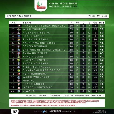 (Photo) Football League table After Match Day 31     Giwa FC has been restored to the league table following a court order. They are last on the table while Rangers FC of Enugu Wikki Tourists and Rivers United are top on the standings.  Sports
