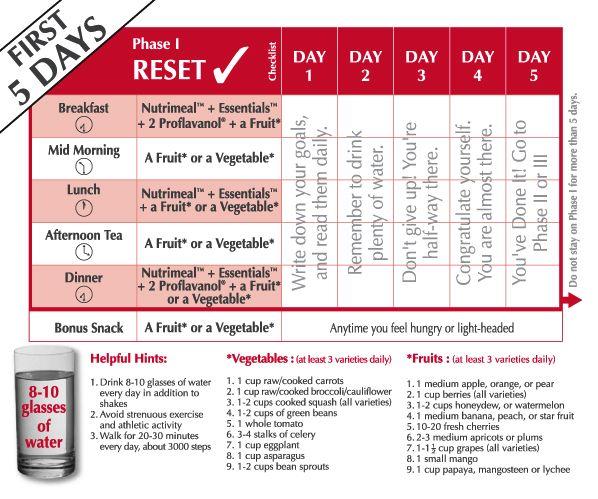 USANA Nutritional Supplements for Women and Men: USANA Reset - Healthy Nutritional Diet Program Contact : Cynthea +60123262955