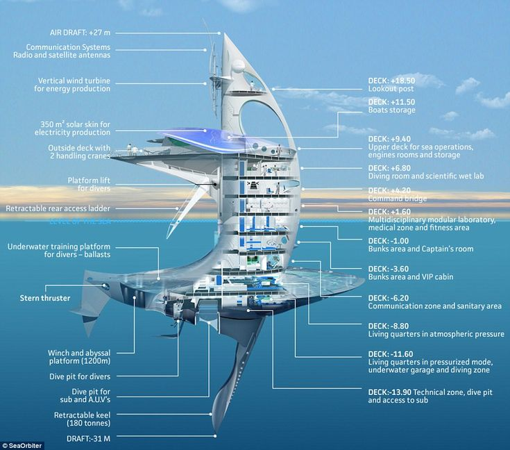 James Bond-style floating lab - this diagram details the different features of the SeaOrbiter vessel.