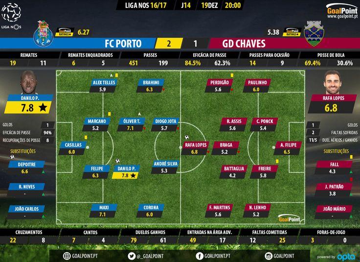 FC Porto vence o Chaves por 2-1. O FC Porto vence o Desportivo de Chaves por 2-1 em partida da 14ª jornada da Liga e cola-se ao Benfica com apenas 1 ponto