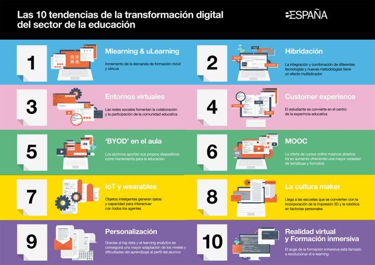 10 tendencias para la Transformación Digital en Educación #infografía