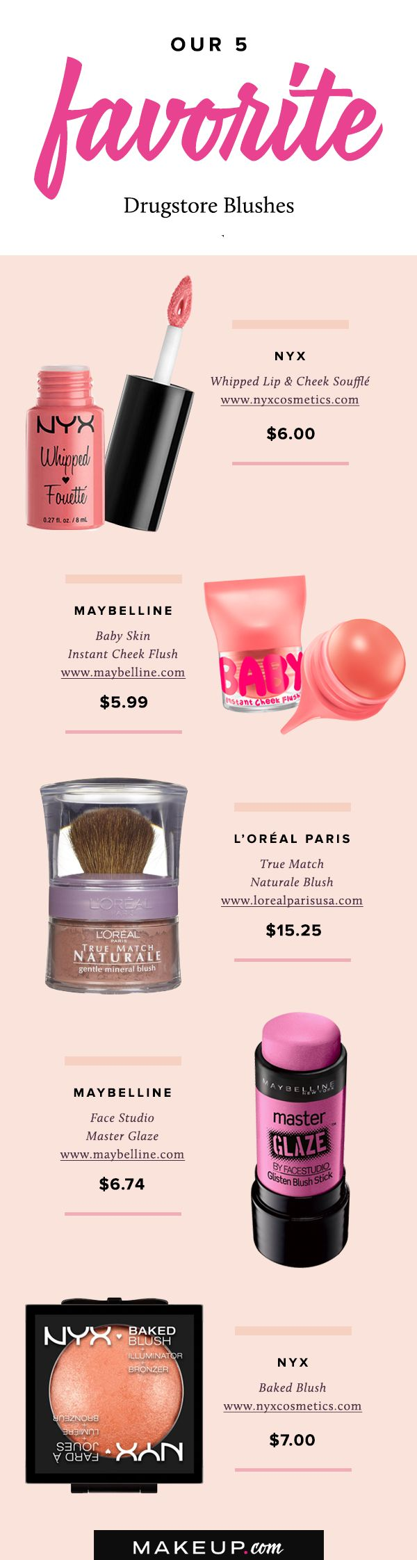 Blush is making a big comeback in the beauty world, and  lucky for us, some of the best blushes can be found at the drugstore. From makeup by NYX to classic blushes from Maybelline, we've rounded up the best product picks to add a pop of color to your cheeks.