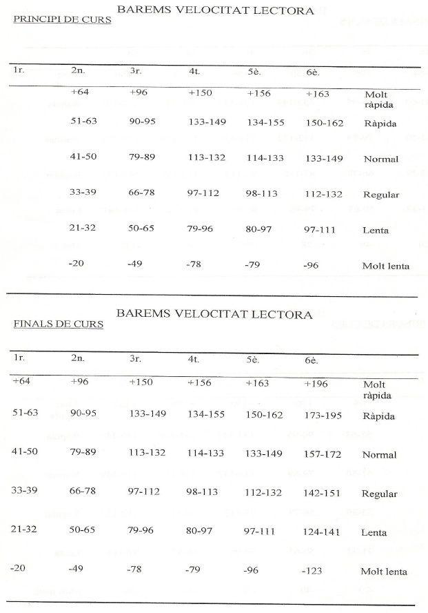Velocitat lectora - EL CALAIX DE L'EAPERO Barems de velocitat lectora . Tables