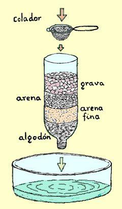 El agua potable