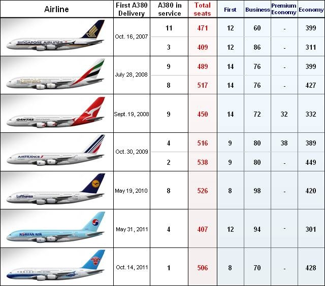 A380 Comparison Chart ( now missing Thai ). Great in depth article at : http://sky4all.wordpress.com/2011/11/12/airbus-a380-cabin-configuration/