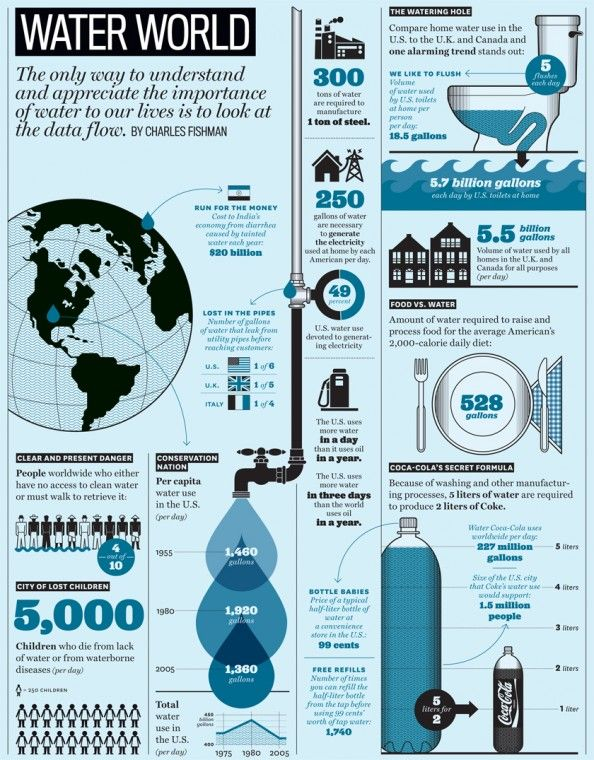 Did you know that is takes 5 liters of water to produce 2 liters of Coca Cola.