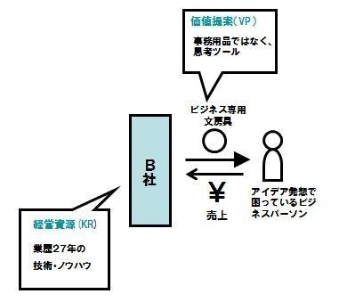【図3】B社新商品のピクト図