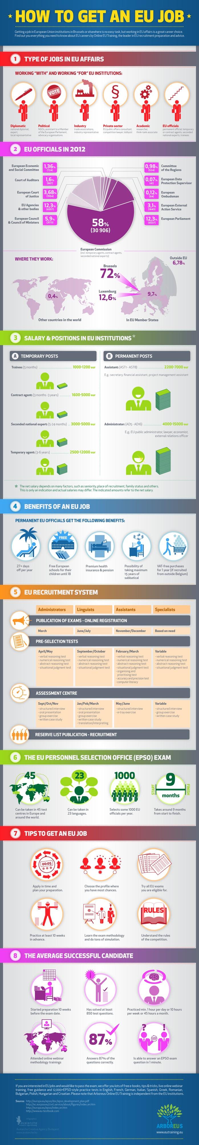 How To Get An Eu Job Infographics Pinterest
