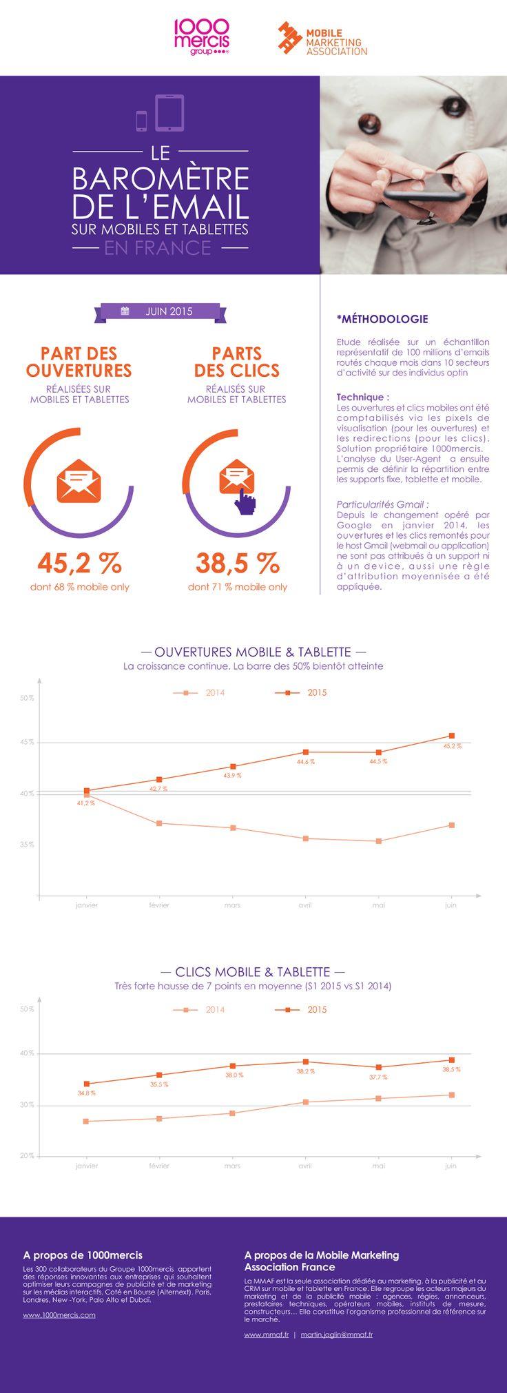 http://comarketing-news.fr/le-barometre-de-lemail-mobile/